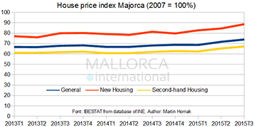 Real estate investment in Majorca is the most profitable